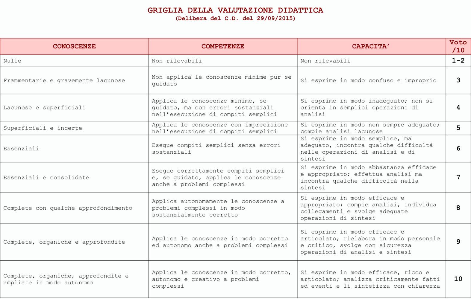 INDICATORI E DESCRITTORI DELLA VALUTAZIONE